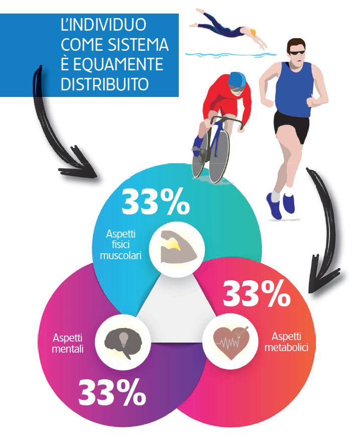 La figura rappresenta il contributo di cuore, testa e muscoli per la prestazione sportiva